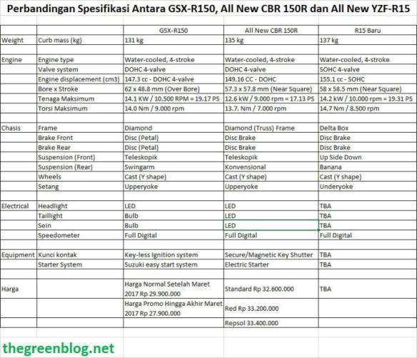 perbandingan-spesifikasi-antara-gsx-r150-all-new-cbr-150r-dan-all-new-yzf-r15